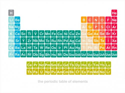 Periodic table of elements by oopsy daisy for 119 elements in periodic table